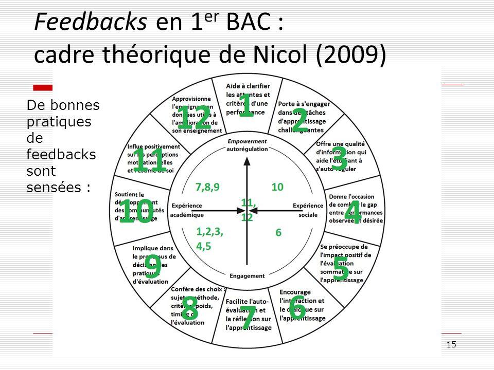 15 De bonnes pratiques de feedbacks sont sensées : Feedbacks en 1 er BAC : cadre théorique de Nicol (2009)