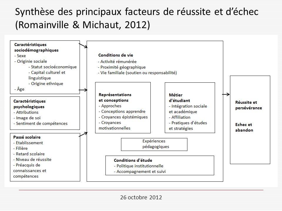 26 octobre 2012 Synthèse des principaux facteurs de réussite et déchec (Romainville & Michaut, 2012)