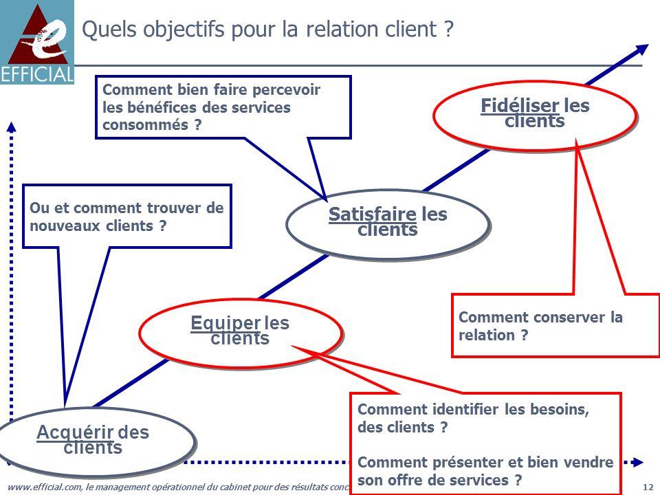 www.efficial.com, le management opérationnel du cabinet pour des résultats concrets12 Quels objectifs pour la relation client ? Fidéliser les clients