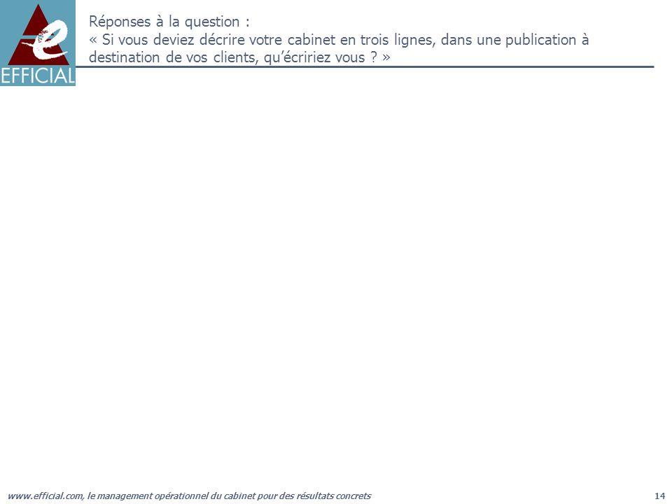 www.efficial.com, le management opérationnel du cabinet pour des résultats concrets14 Réponses à la question : « Si vous deviez décrire votre cabinet