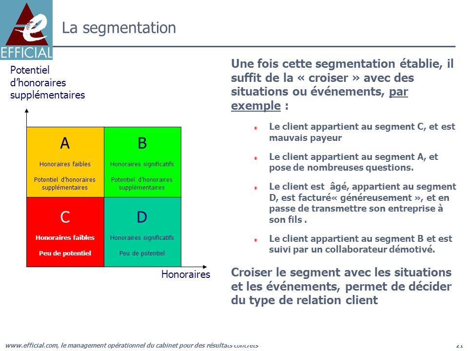www.efficial.com, le management opérationnel du cabinet pour des résultats concrets21 La segmentation Une fois cette segmentation établie, il suffit d