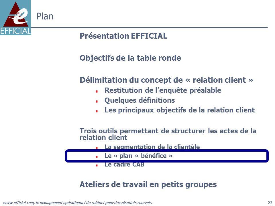 www.efficial.com, le management opérationnel du cabinet pour des résultats concrets22 Plan Présentation EFFICIAL Objectifs de la table ronde Délimitat