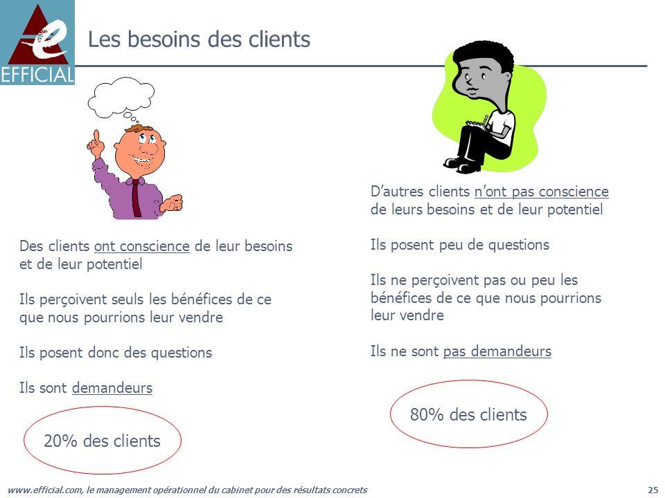 www.efficial.com, le management opérationnel du cabinet pour des résultats concrets25 Les besoins des clients Des clients ont conscience de leur besoi