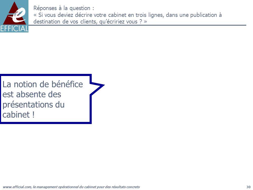 www.efficial.com, le management opérationnel du cabinet pour des résultats concrets30 Réponses à la question : « Si vous deviez décrire votre cabinet