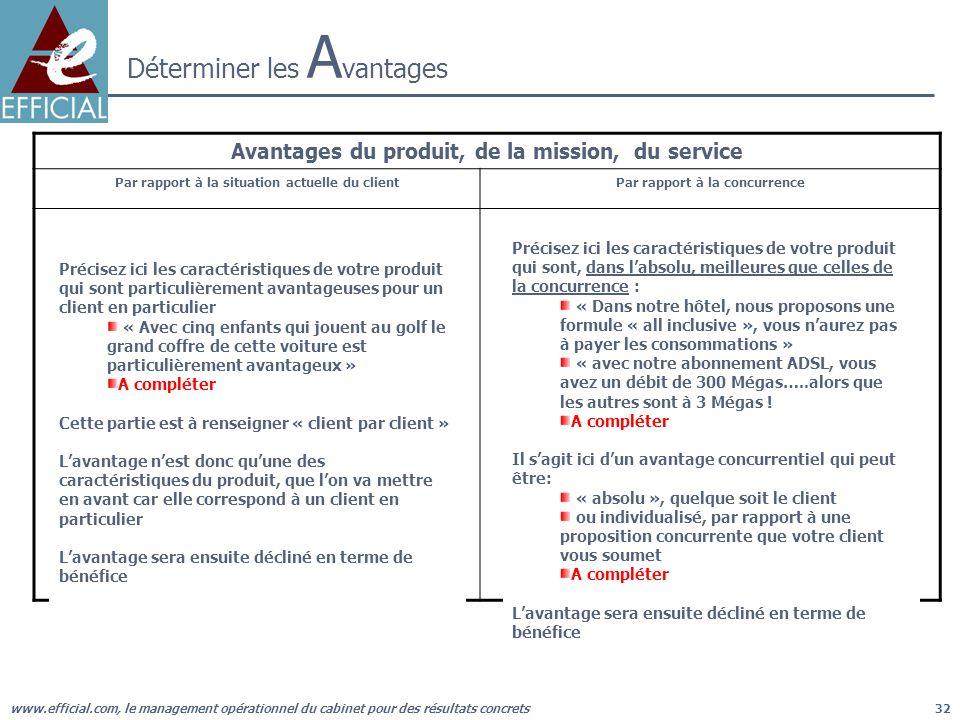 www.efficial.com, le management opérationnel du cabinet pour des résultats concrets32 Déterminer les A vantages Avantages du produit, de la mission, d