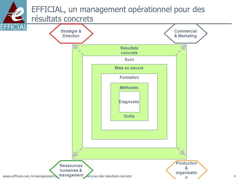 www.efficial.com, le management opérationnel du cabinet pour des résultats concrets4 Résultats concrets Suivi Mise en oeuvre Formation Méthodes Outils