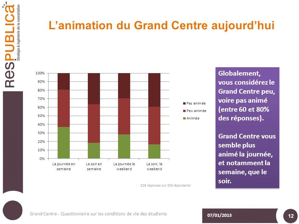 Lanimation du Grand Centre aujourdhui 07/01/2013 Grand Centre - Questionnaire sur les conditions de vie des étudiants 12 Globalement, vous considérez le Grand Centre peu, voire pas animé (entre 60 et 80% des réponses).