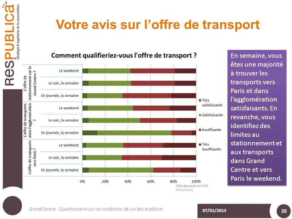Votre avis sur loffre de transport 07/01/2013 Grand Centre - Questionnaire sur les conditions de vie des étudiants 20 En semaine, vous êtes une majorité à trouver les transports vers Paris et dans lagglomération satisfaisants.