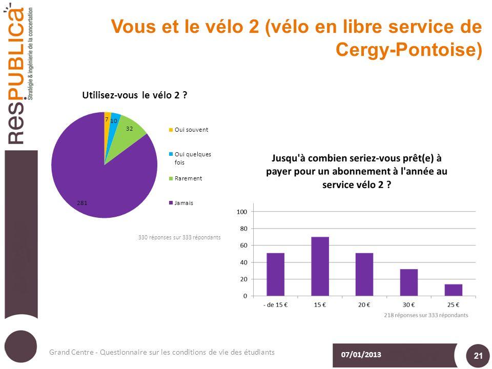 Vous et le vélo 2 (vélo en libre service de Cergy-Pontoise) 07/01/2013 Grand Centre - Questionnaire sur les conditions de vie des étudiants 21