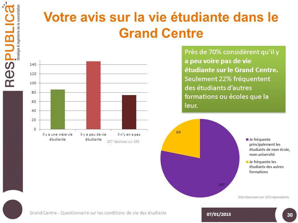 Votre avis sur la vie étudiante dans le Grand Centre 07/01/2013 Grand Centre - Questionnaire sur les conditions de vie des étudiants 30 Près de 70% considèrent quil y a peu voire pas de vie étudiante sur le Grand Centre.
