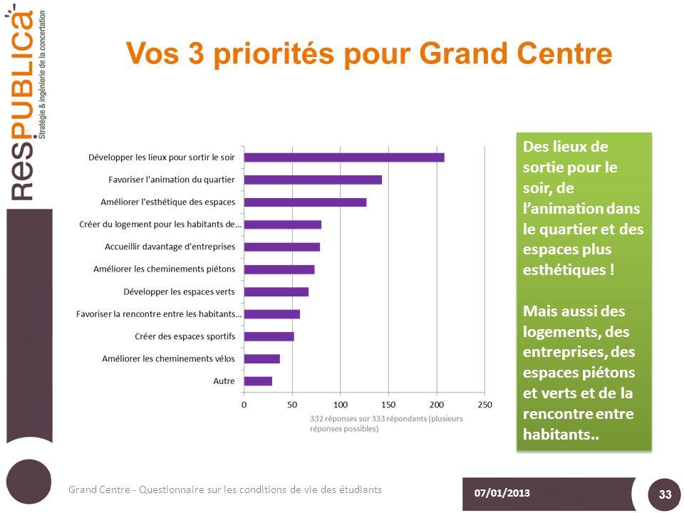 Vos 3 priorités pour Grand Centre 07/01/2013 Grand Centre - Questionnaire sur les conditions de vie des étudiants 33 Des lieux de sortie pour le soir, de lanimation dans le quartier et des espaces plus esthétiques .