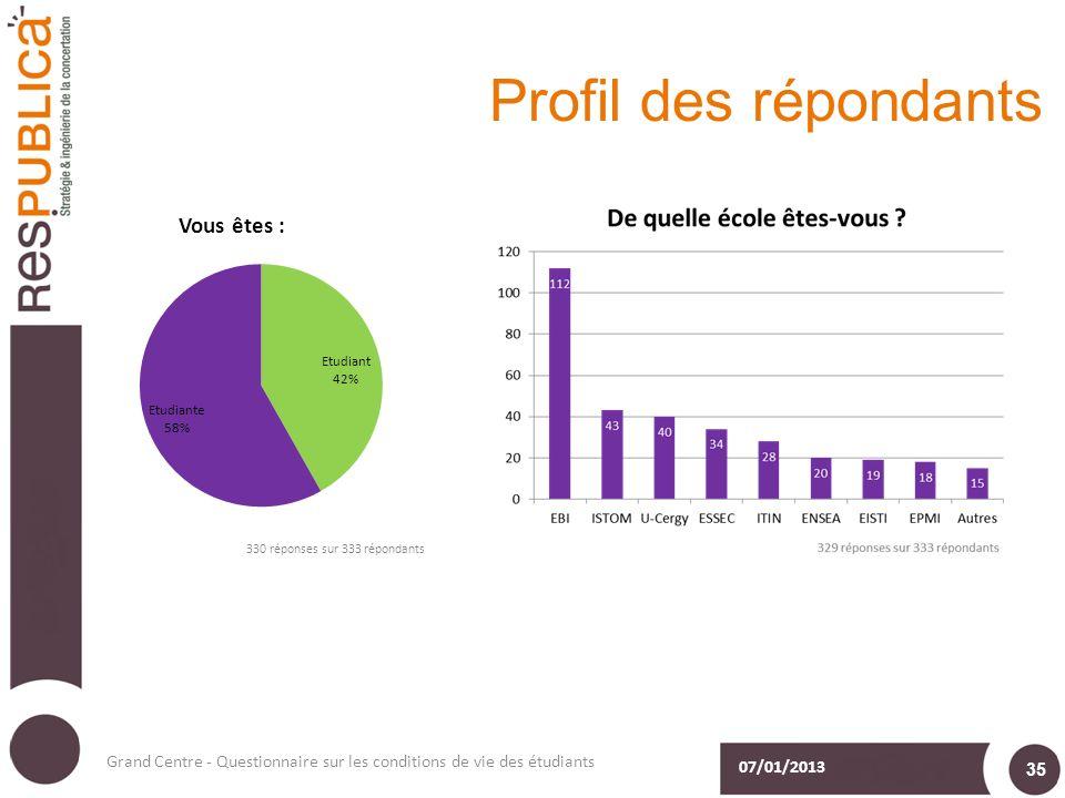 Profil des répondants 07/01/2013 Grand Centre - Questionnaire sur les conditions de vie des étudiants 35