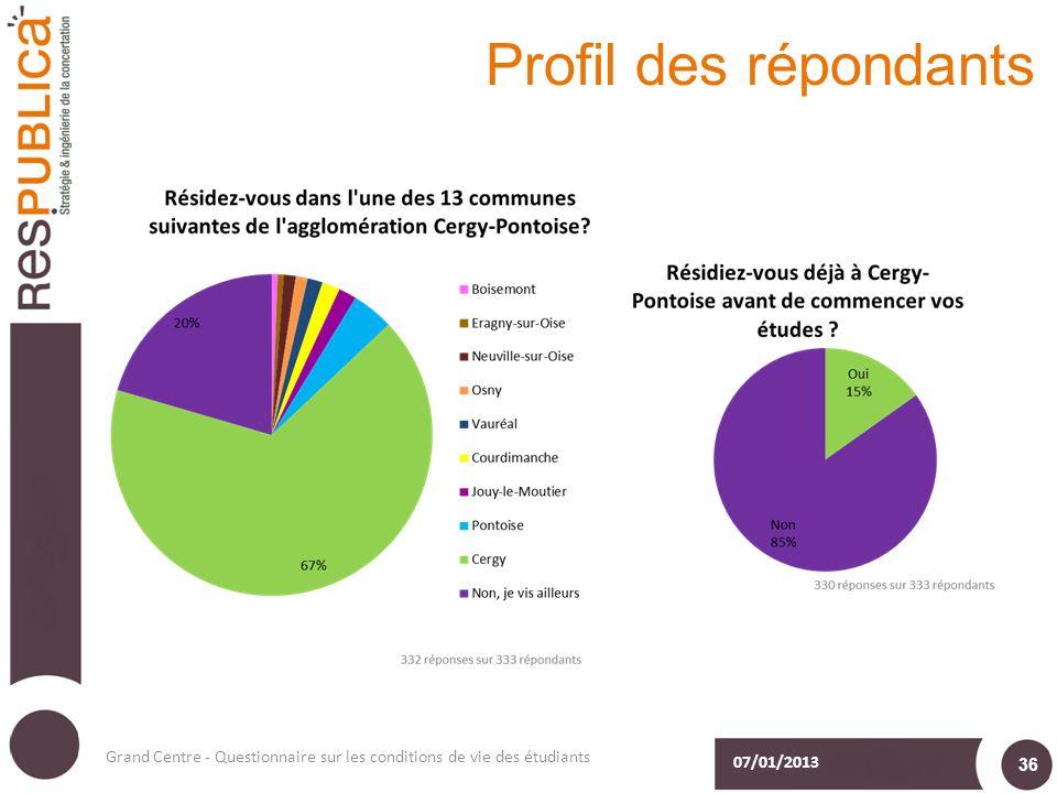 Profil des répondants 07/01/2013 Grand Centre - Questionnaire sur les conditions de vie des étudiants 36