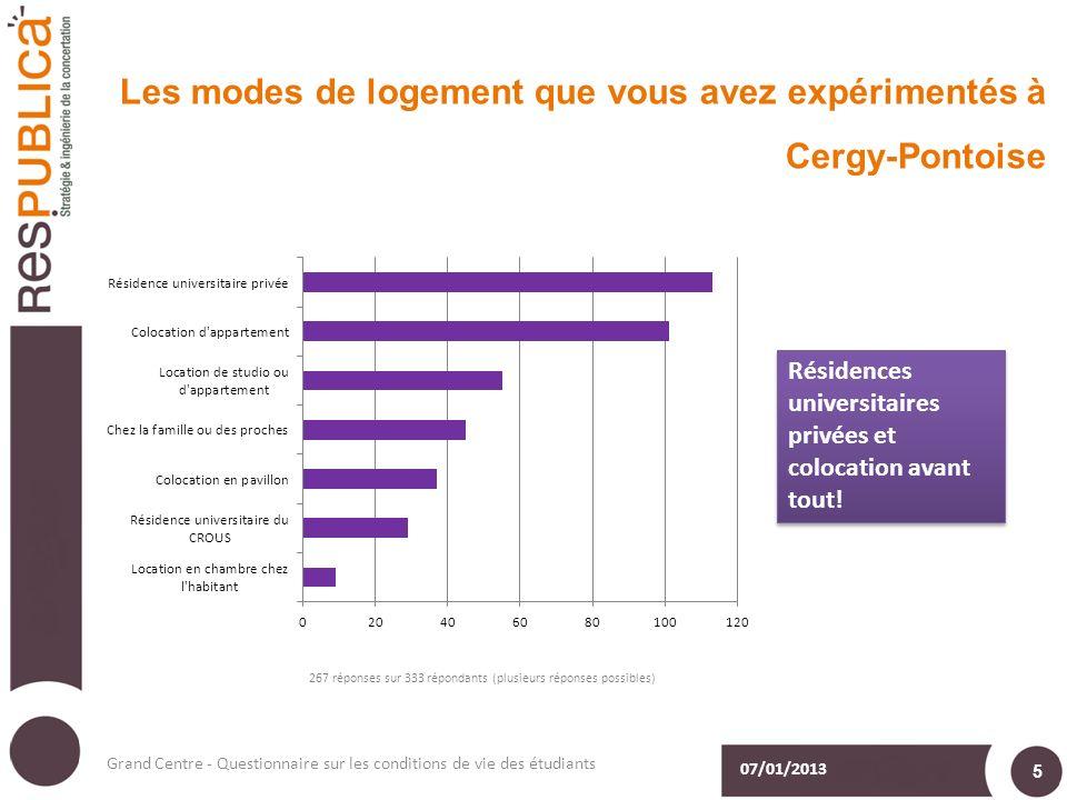 Les modes de logement que vous avez expérimentés à Cergy-Pontoise 07/01/2013 Grand Centre - Questionnaire sur les conditions de vie des étudiants 5 Résidences universitaires privées et colocation avant tout!