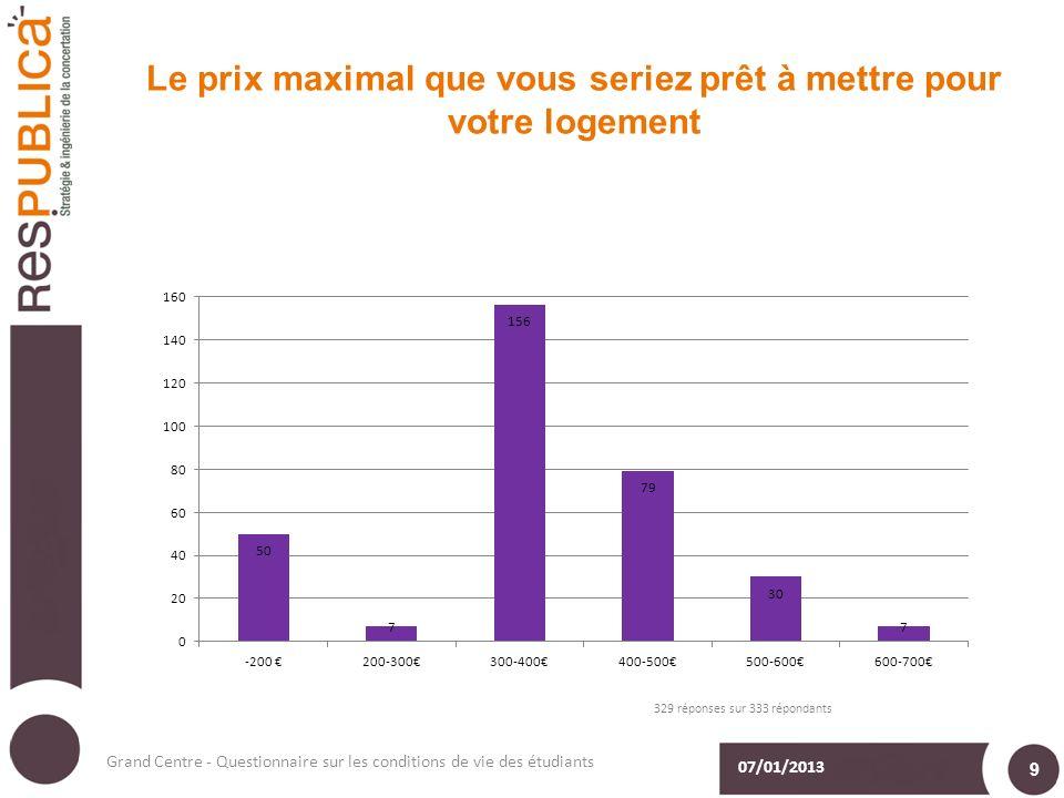 Le prix maximal que vous seriez prêt à mettre pour votre logement 07/01/2013 Grand Centre - Questionnaire sur les conditions de vie des étudiants 9