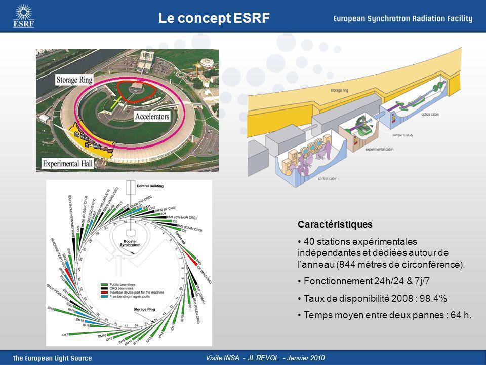 Visite INSA - JL REVOL - Janvier 2010 Caractéristiques 40 stations expérimentales indépendantes et dédiées autour de lanneau (844 mètres de circonfére