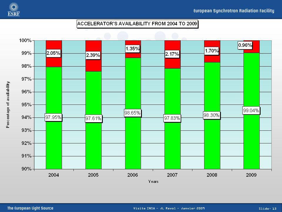 Slide: 13 Visite INSA - JL Revol - Janvier 2009