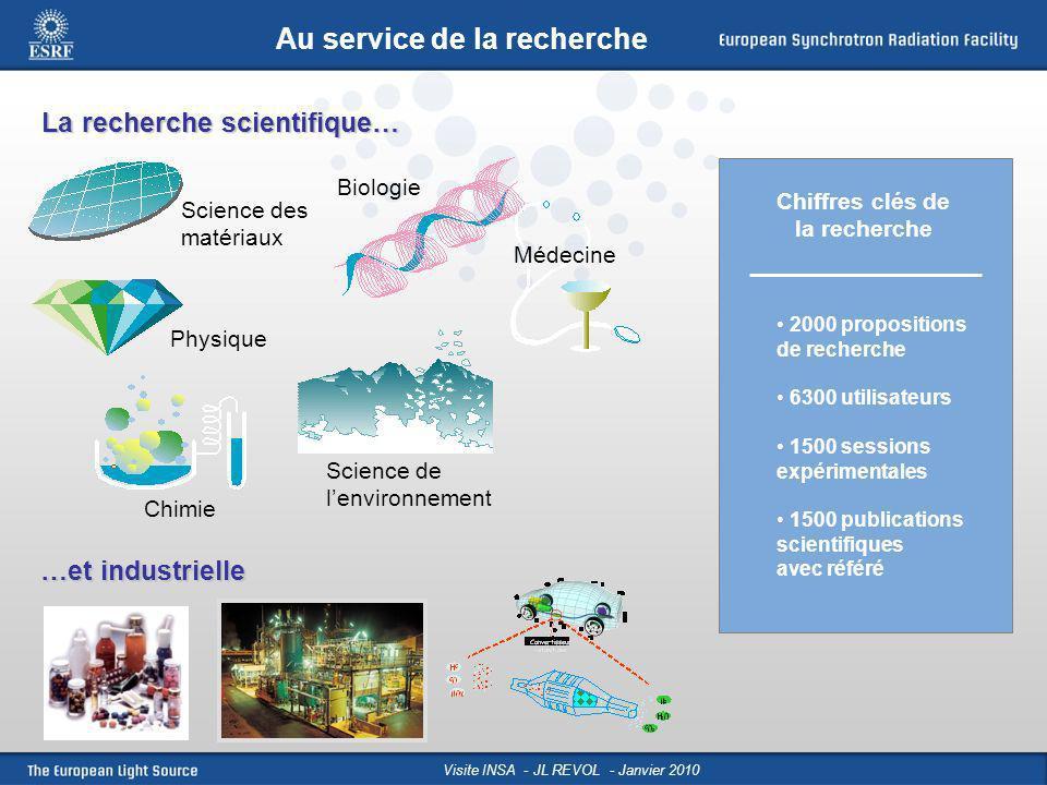 Visite INSA - JL REVOL - Janvier 2010 La recherche scientifique… Science des matériaux Biologie Science de lenvironnement Physique Médecine Chimie …et