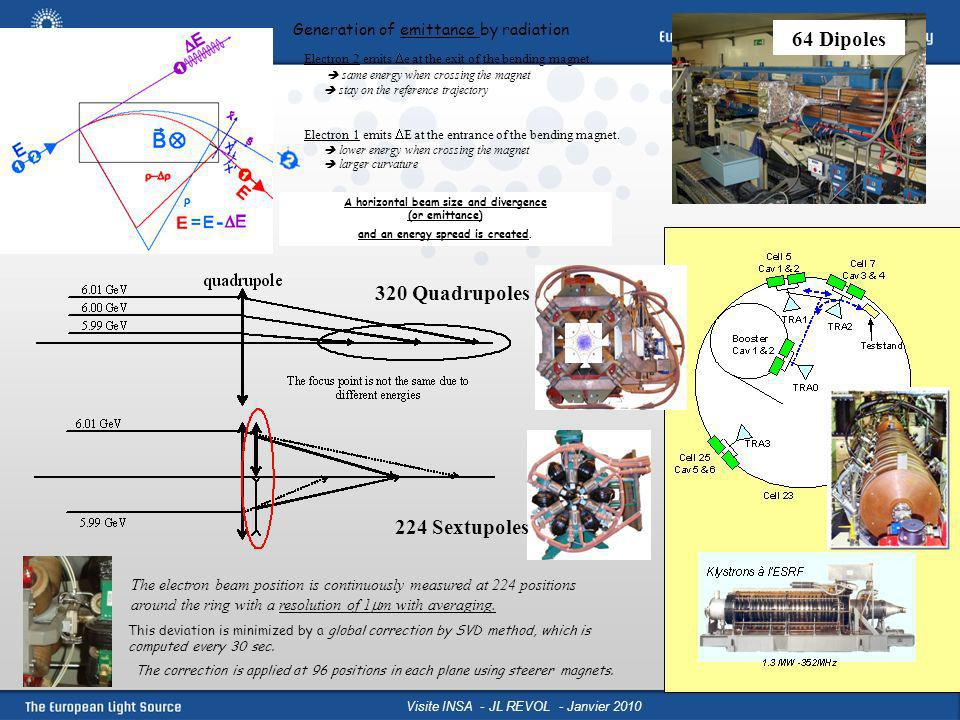 Visite INSA - JL REVOL - Janvier 2010 In-air Length =1.64 m In-vacuum Length =2.4 m Standard Revolver Standard Cryogenic (2.4 m bride à bride, 2m assemblage magnétique) 10 mm externe 8 mm interne