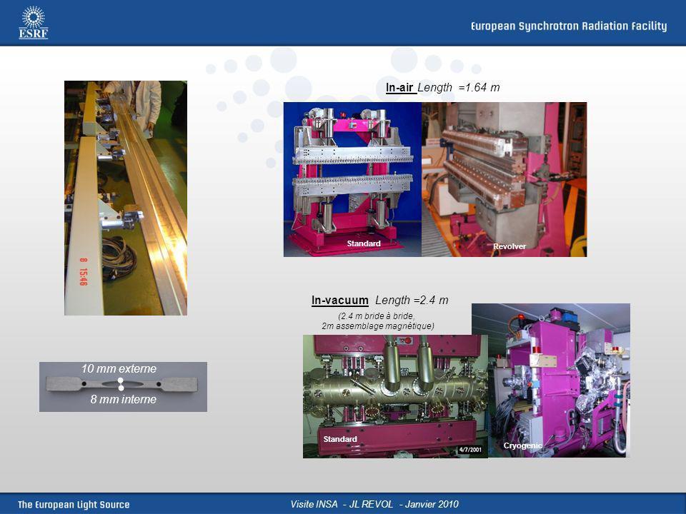 Visite INSA - JL REVOL - Janvier 2010 Situation: sections droites de 5 mètres QD3 5 metres QD1 QF2 QD1 QD3 Dipôle NSNS NS NSNSN S u 1.Choose value of l u.