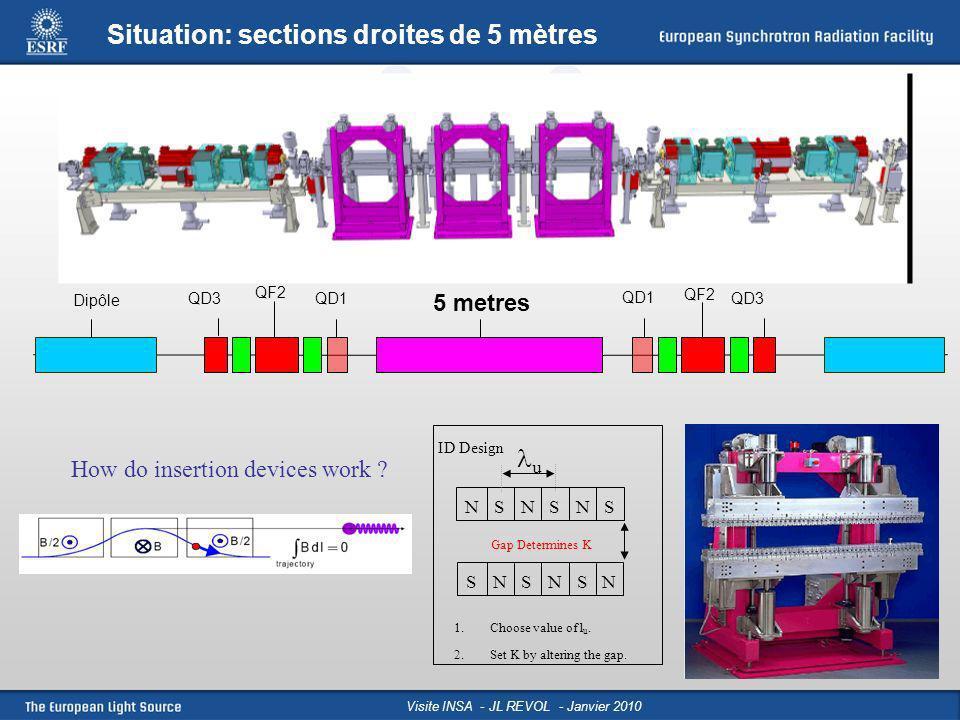 Slide: 19 Visite INSA - JL Revol - Janvier 2009Performances et programme d upgrade de l ESRF - JL Revol - Roscoff 2009 Extension du Hall Expérimental: EX2 Chartreuse 120 m (ID27-ID29) Belledonne 130-140 m (ID31-ID02) Vercors 120 m (ID06-ID09) Peninsular 110 m (ID20-ID22) LESRF aujourdhui LESRF demain Objectif: Rallonger les lignes pour augmenter la focalisation et accroître la capacité en infrastructure.