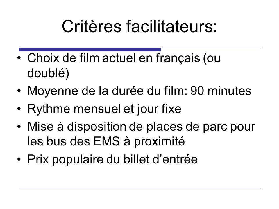 Critères facilitateurs: Choix de film actuel en français (ou doublé) Moyenne de la durée du film: 90 minutes Rythme mensuel et jour fixe Mise à disposition de places de parc pour les bus des EMS à proximité Prix populaire du billet dentrée