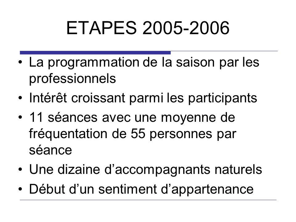 ETAPES 2005-2006 La programmation de la saison par les professionnels Intérêt croissant parmi les participants 11 séances avec une moyenne de fréquentation de 55 personnes par séance Une dizaine daccompagnants naturels Début dun sentiment dappartenance