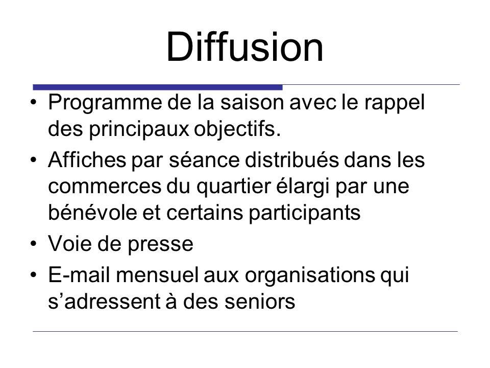 Diffusion Programme de la saison avec le rappel des principaux objectifs. Affiches par séance distribués dans les commerces du quartier élargi par une