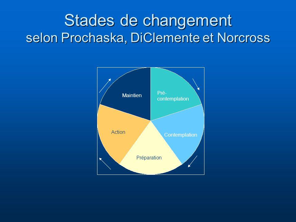 Stades de changement selon Prochaska, DiClemente et Norcross Pré- contemplation Contemplation Préparation Action Maintien