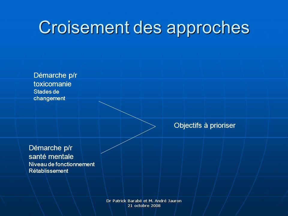 Dr Patrick Barabé et M. André Jauron 21 octobre 2008 Croisement des approches Démarche p/r toxicomanie Stades de changement Démarche p/r santé mentale