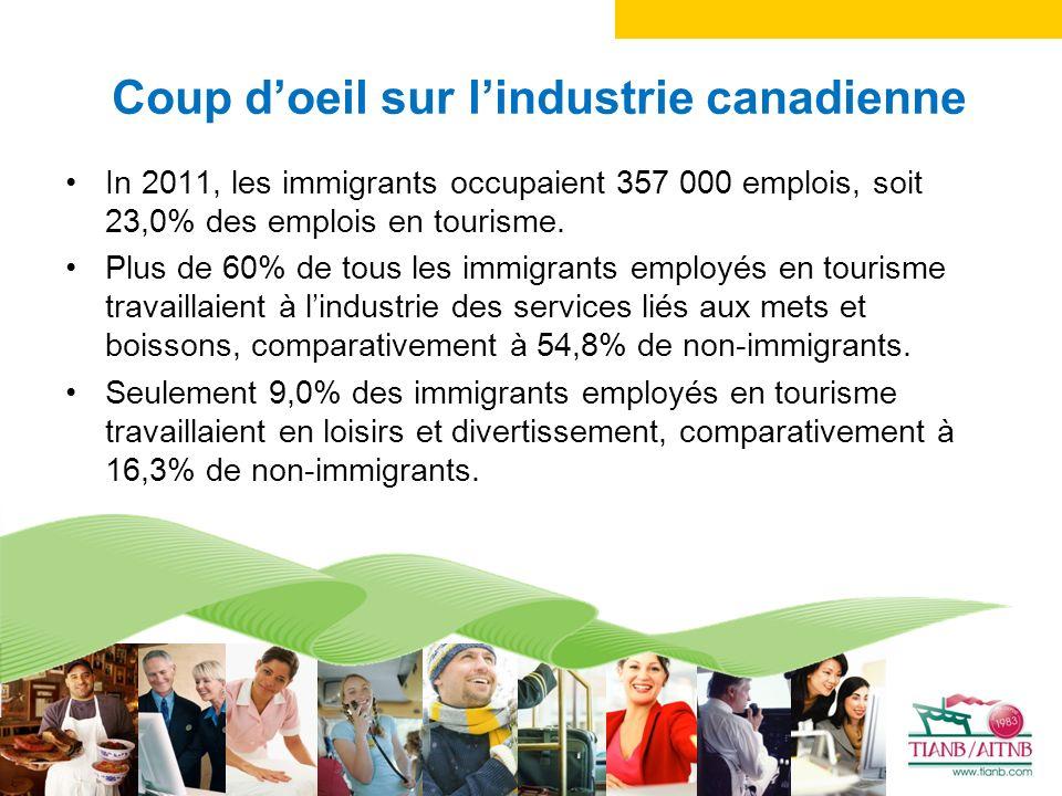 Coup doeil sur lindustrie canadienne In 2011, les immigrants occupaient 357 000 emplois, soit 23,0% des emplois en tourisme.