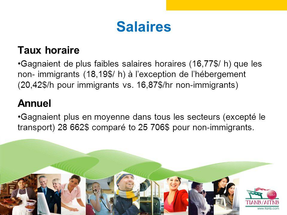 Salaires Taux horaire Gagnaient de plus faibles salaires horaires (16,77$/ h) que les non- immigrants (18,19$/ h) à lexception de lhébergement (20,42$/h pour immigrants vs.