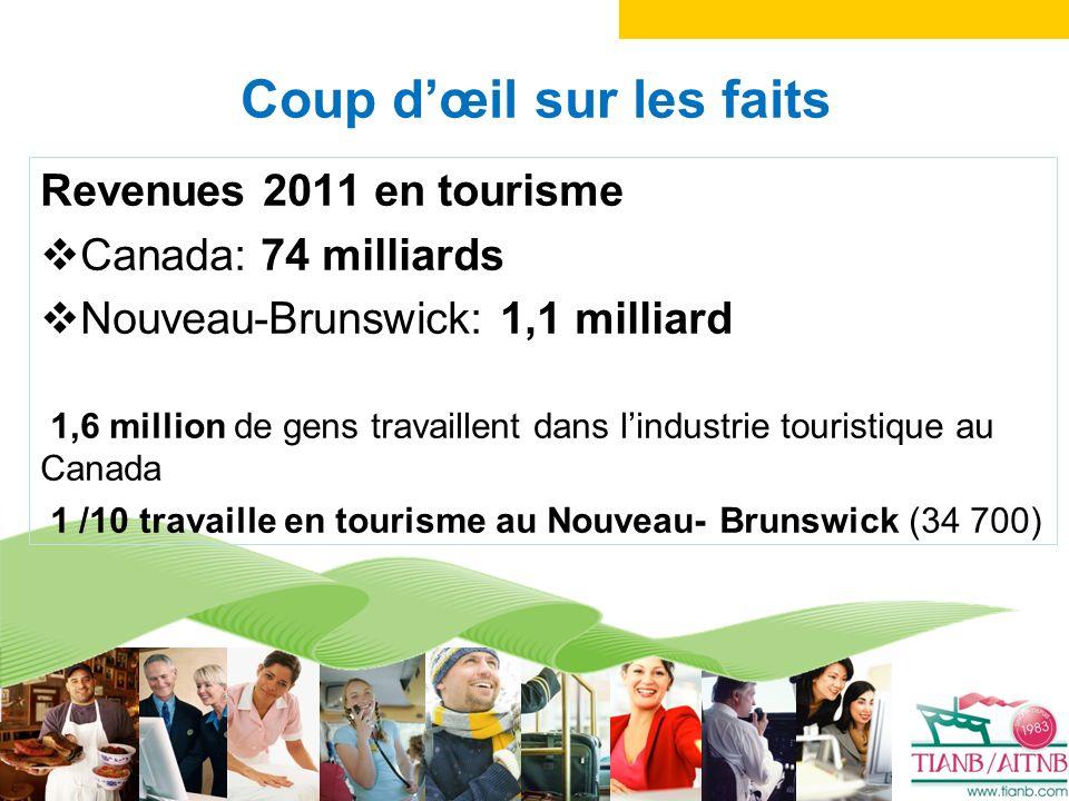 Quels types de carrières en tourisme y trouve-t- on?
