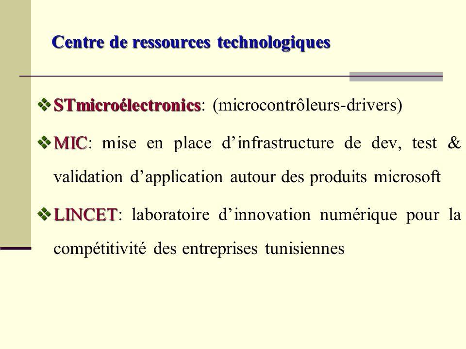 Centre de ressources technologiques STmicroélectronics STmicroélectronics: (microcontrôleurs-drivers) MIC MIC: mise en place dinfrastructure de dev, test & validation dapplication autour des produits microsoft LINCET LINCET: laboratoire dinnovation numérique pour la compétitivité des entreprises tunisiennes