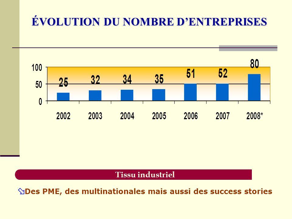 ÉVOLUTION DU NOMBRE DENTREPRISES Tissu industriel Des PME, des multinationales mais aussi des success stories