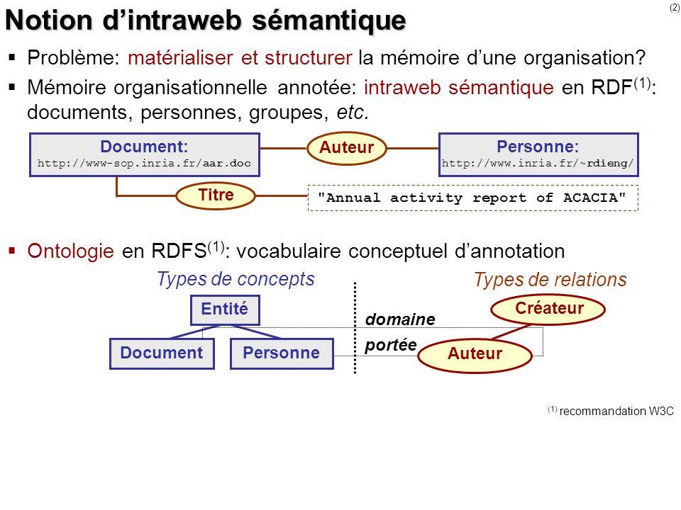 (2) Notion dintraweb sémantique Problème: matérialiser et structurer la mémoire dune organisation? Mémoire organisationnelle annotée: intraweb sémanti