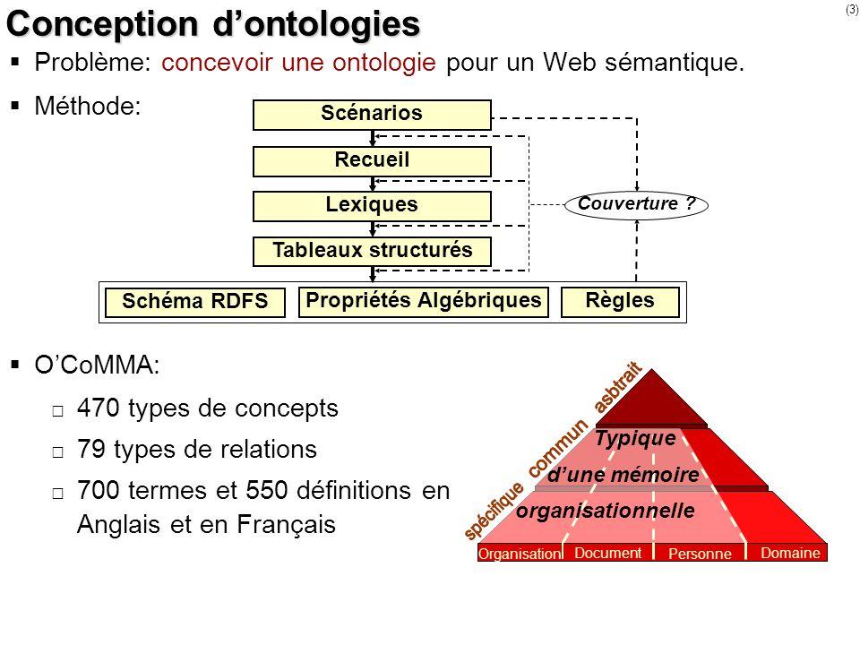 (3) Conception dontologies Problème: concevoir une ontologie pour un Web sémantique. Méthode: OCoMMA: 470 types de concepts 79 types de relations 700