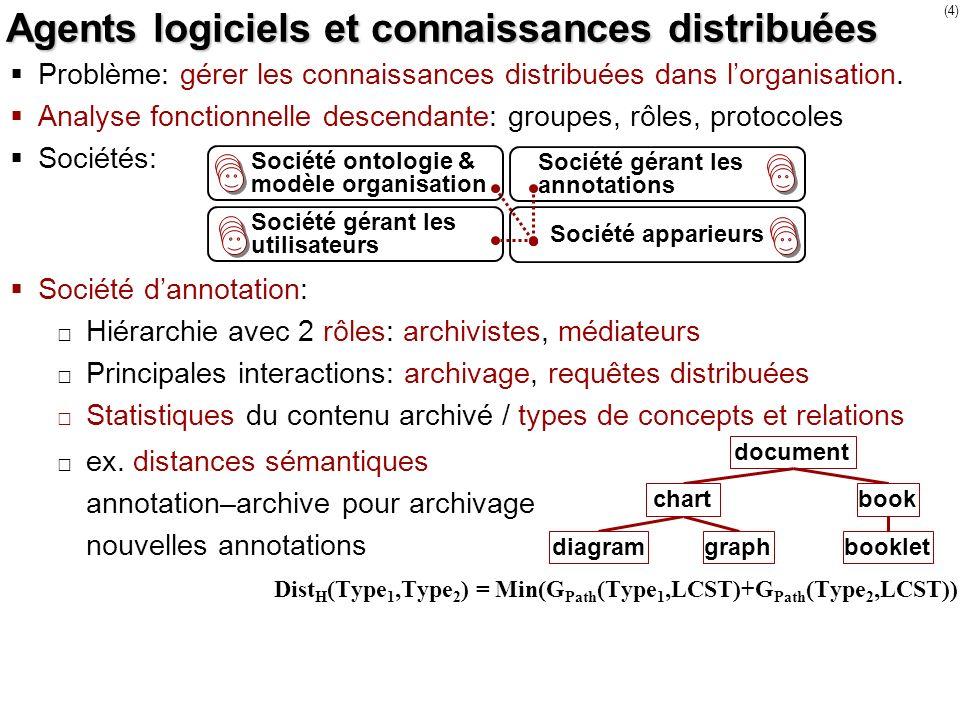 (4) Agents logiciels et connaissances distribuées Problème: gérer les connaissances distribuées dans lorganisation. Analyse fonctionnelle descendante: