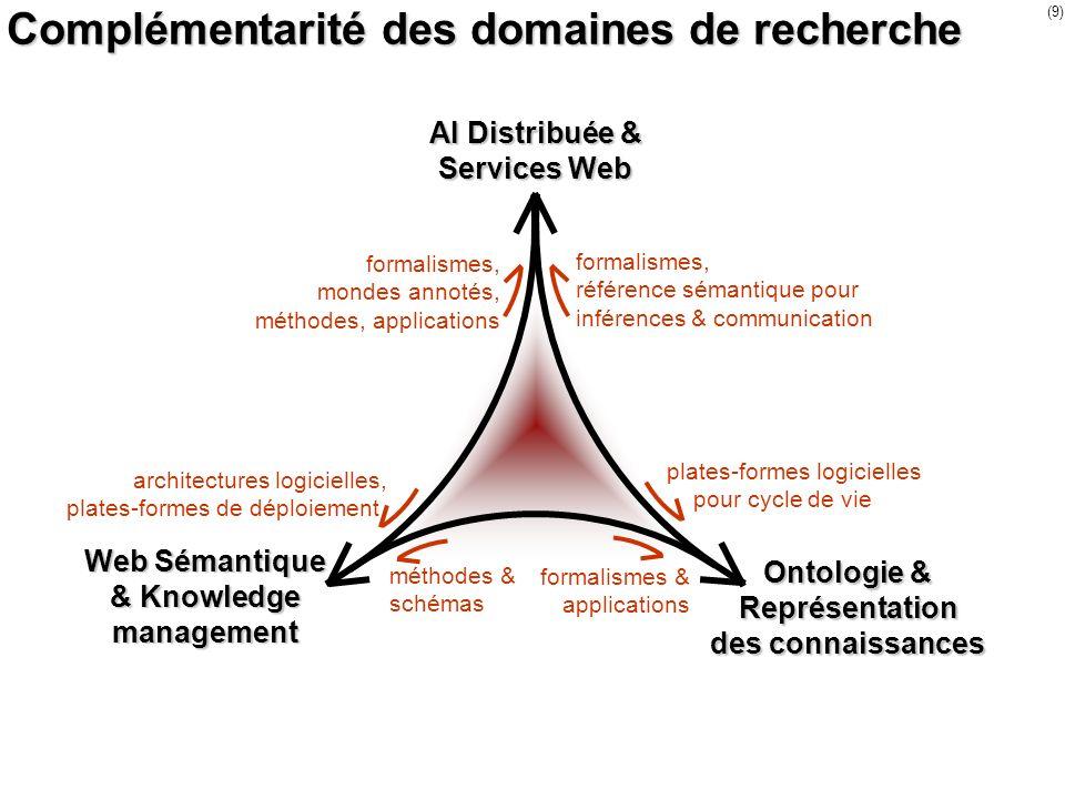 (9) Complémentarité des domaines de recherche AI Distribuée & Services Web Ontologie & Représentation des connaissances Web Sémantique & Knowledge man