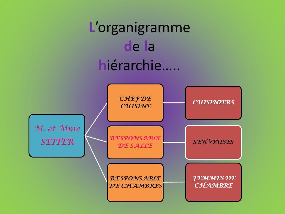 Lorganigramme de la hiérarchie….. M. et Mme SEITER CHEF DE CUISINE CUISINIERS RESPONSABLE DE SALLE SERVEUSES RESPONSABLE DE CHAMBRES FEMMES DE CHAMBRE