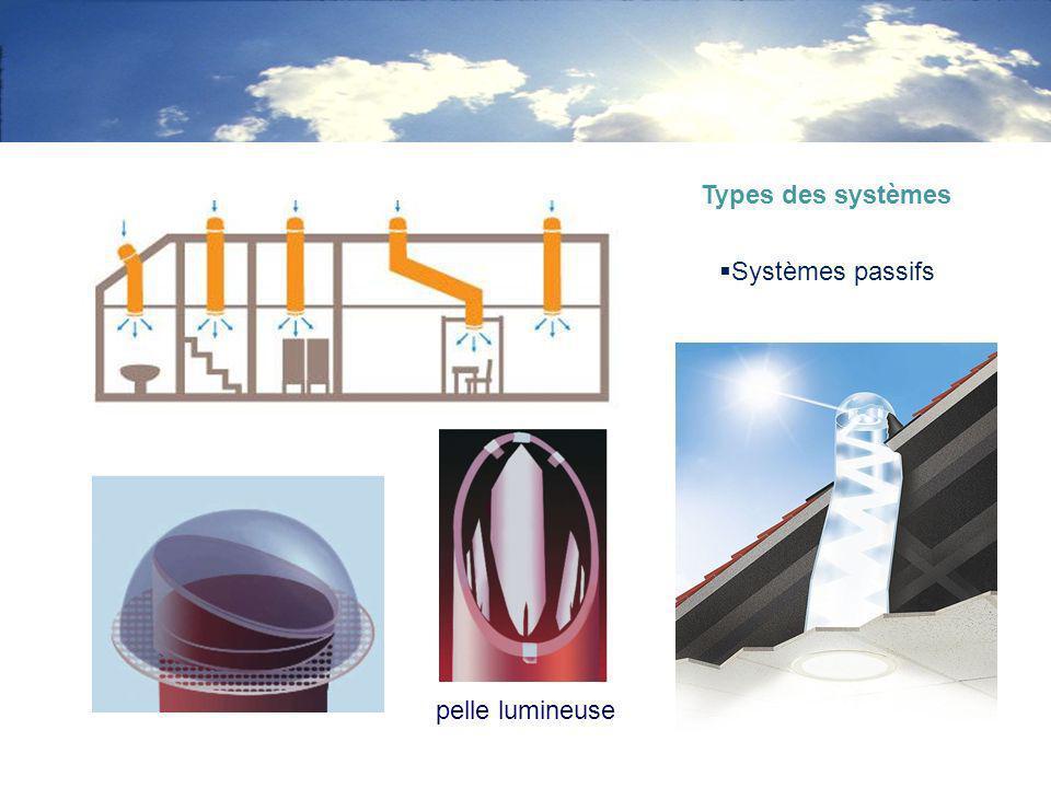Systèmes passifs Types des systèmes pelle lumineuse