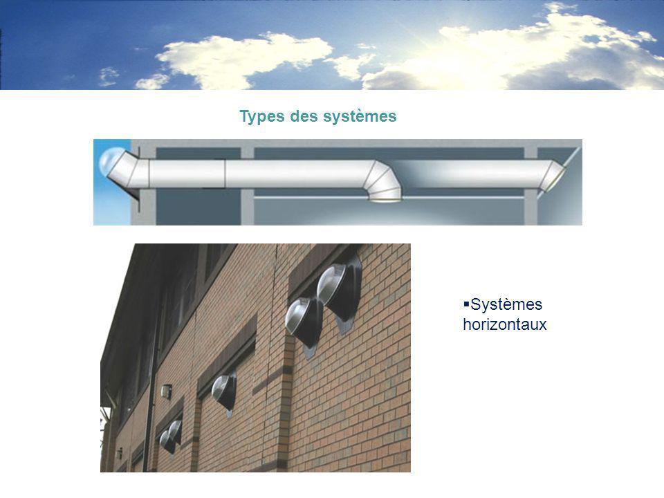 Systèmes horizontaux Types des systèmes