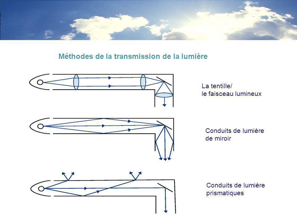 La tentille/ le faisceau lumineux Conduits de lumière de miroir Conduits de lumière prismatiques Méthodes de la transmission de la lumière