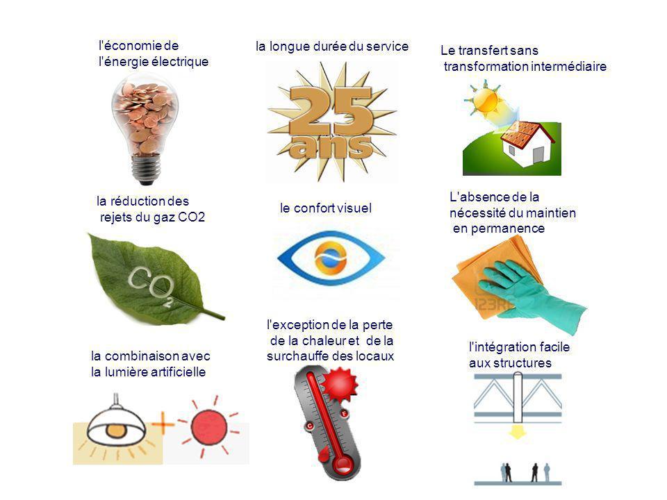 l'économie de l'énergie électrique la réduction des rejets du gaz CO2 la combinaison avec la lumière artificielle la longue durée du service l'intégra
