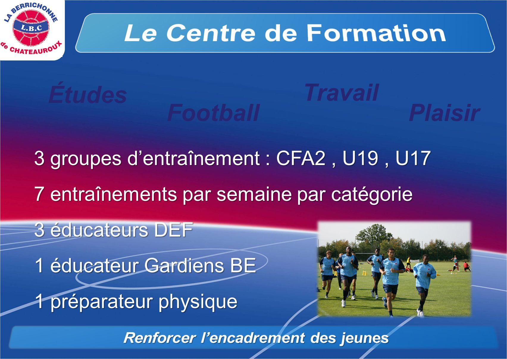 Football Travail Plaisir 3 groupes dentraînement : CFA2, U19, U17 7 entraînements par semaine par catégorie 3 éducateurs DEF 1 éducateur Gardiens BE 1 préparateur physique