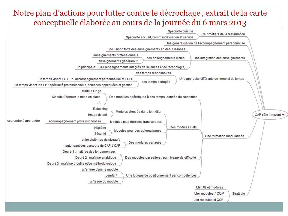 Notre plan dactions pour lutter contre le décrochage, extrait de la carte conceptuelle élaborée au cours de la journée du 6 mars 2013