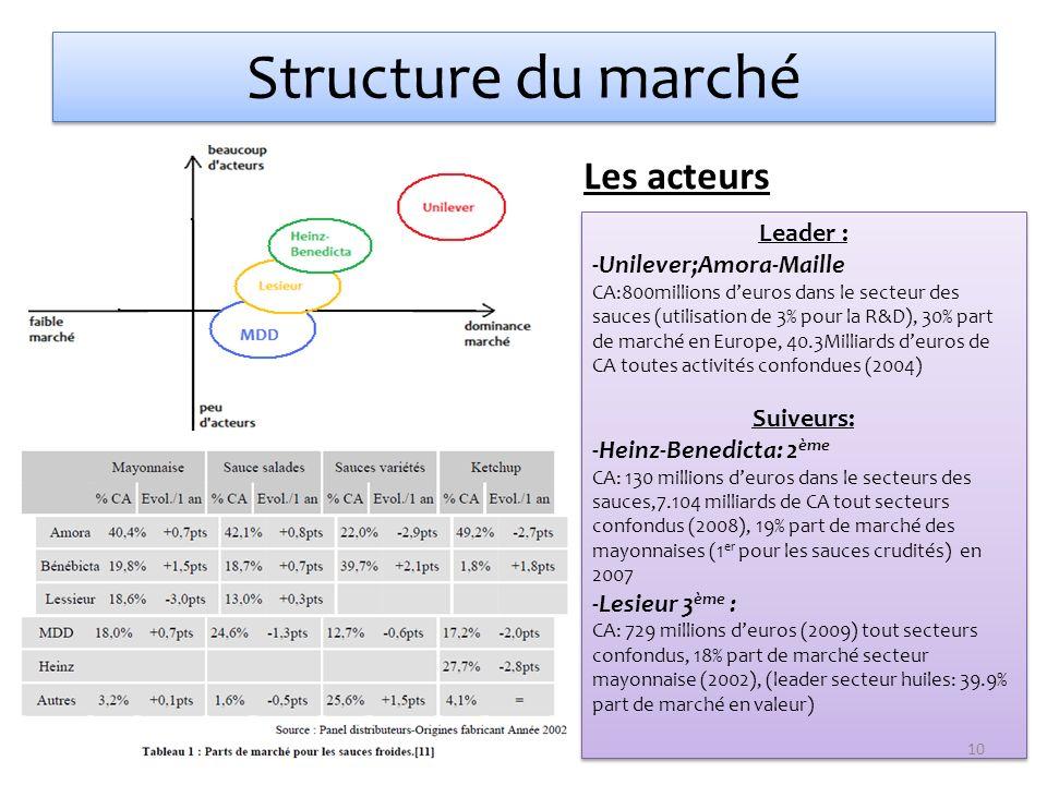 Structure du marché Leader : -Unilever;Amora-Maille CA:800millions deuros dans le secteur des sauces (utilisation de 3% pour la R&D), 30% part de marc