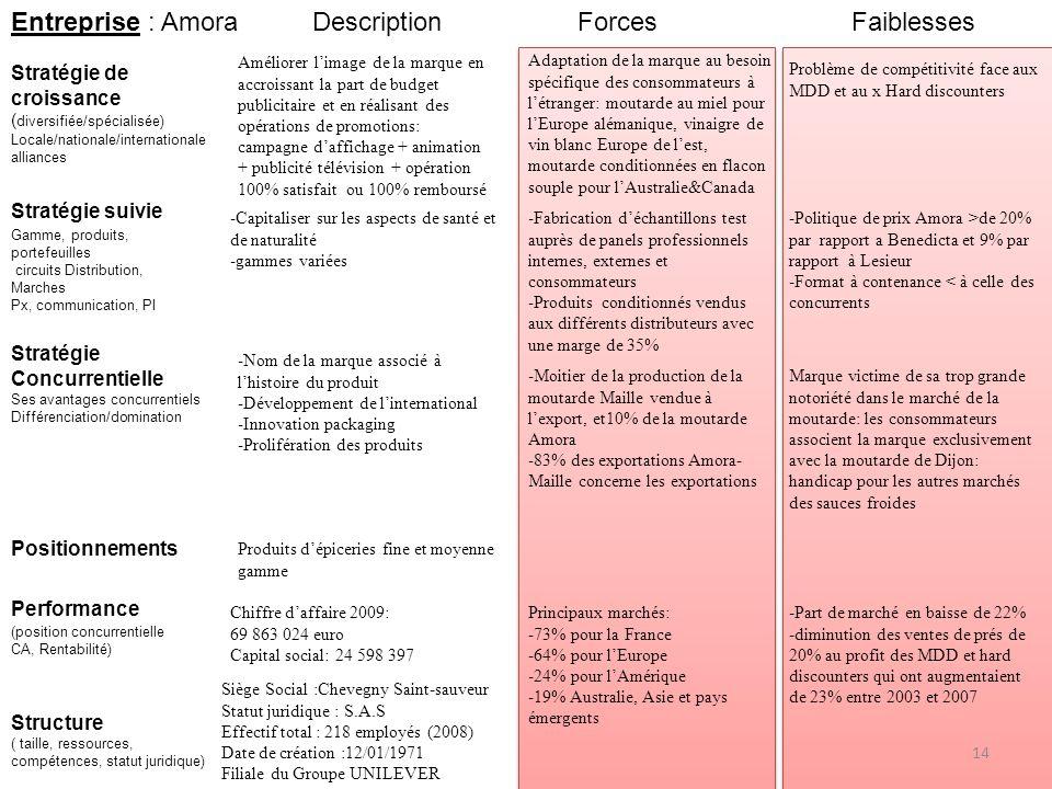 Entreprise : Amora Stratégie de croissance ( diversifiée/spécialisée) Locale/nationale/internationale alliances Stratégie suivie Gamme, produits, port