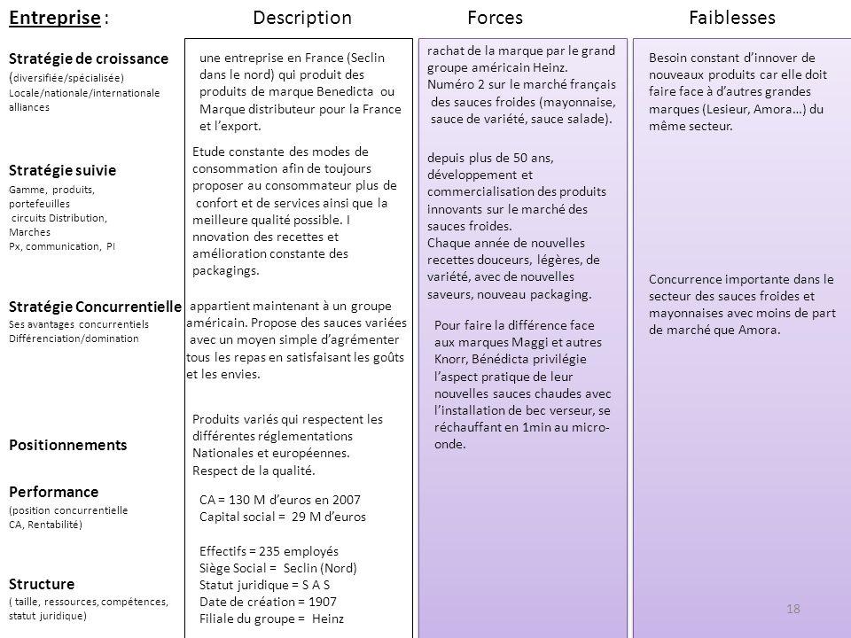 Entreprise : Stratégie suivie Stratégie de croissance ( diversifiée/spécialisée) Locale/nationale/internationale alliances ForcesFaiblesses Performanc