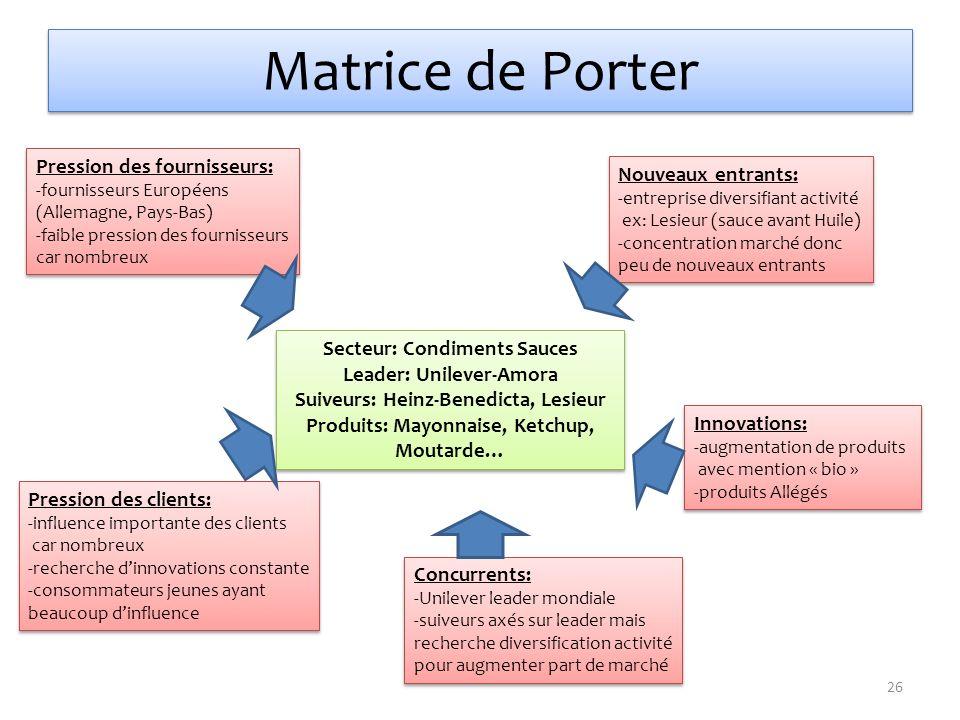 Matrice de Porter Secteur: Condiments Sauces Leader: Unilever-Amora Suiveurs: Heinz-Benedicta, Lesieur Produits: Mayonnaise, Ketchup, Moutarde… Secteu